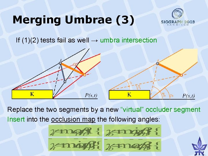 Merging Umbrae (3) If (1)(2) tests fail as well → umbra intersection Replace the