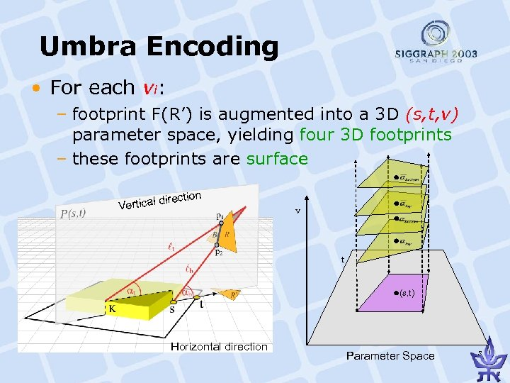 Umbra Encoding • For each vi: – footprint F(R') is augmented into a 3