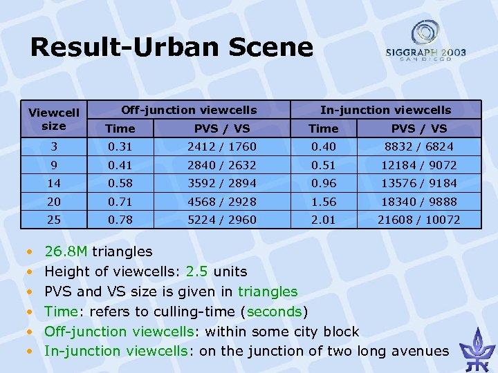 Result-Urban Scene Off-junction viewcells In-junction viewcells Viewcell size Time PVS / VS 3 0.