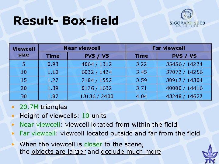 Result- Box-field Near viewcell Far viewcell Viewcell size Time PVS / VS 5 0.