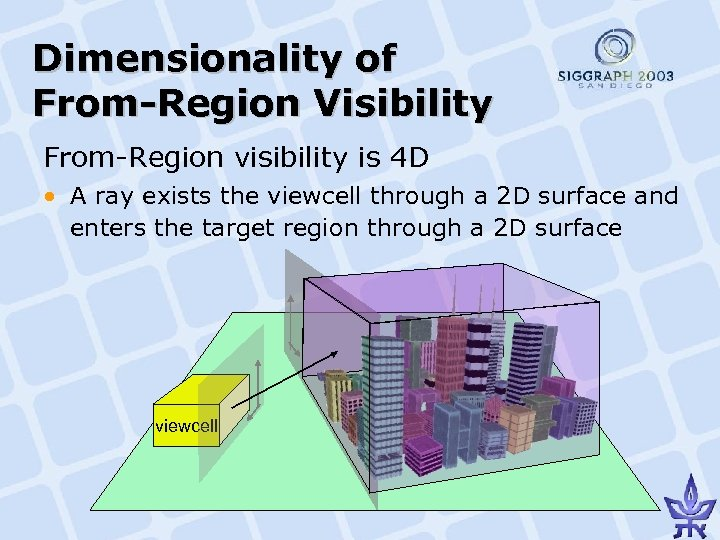Dimensionality of From-Region Visibility From-Region visibility is 4 D • A ray exists the