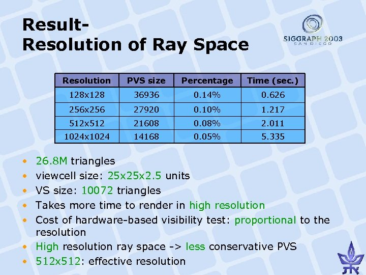 Result. Resolution of Ray Space Resolution Percentage Time (sec. ) 128 x 128 36936