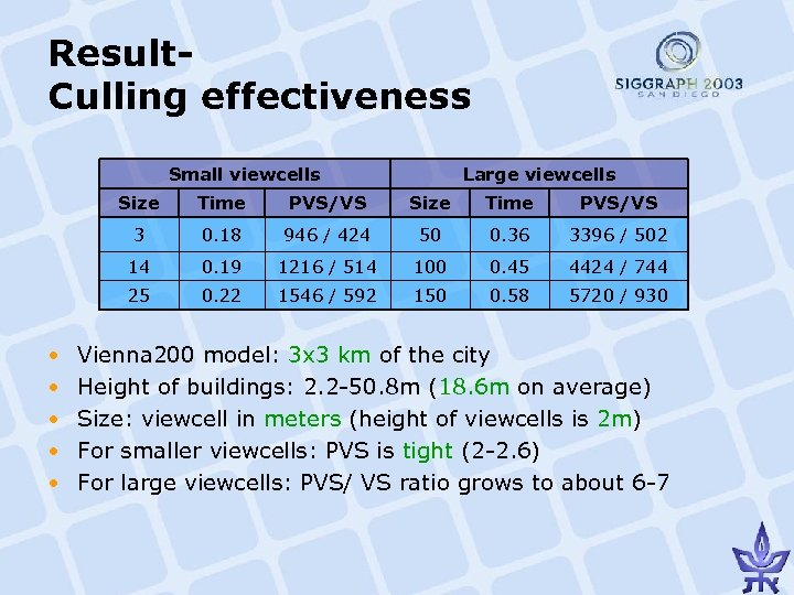 Result. Culling effectiveness Small viewcells Large viewcells Size PVS/VS Size Time PVS/VS 3 0.