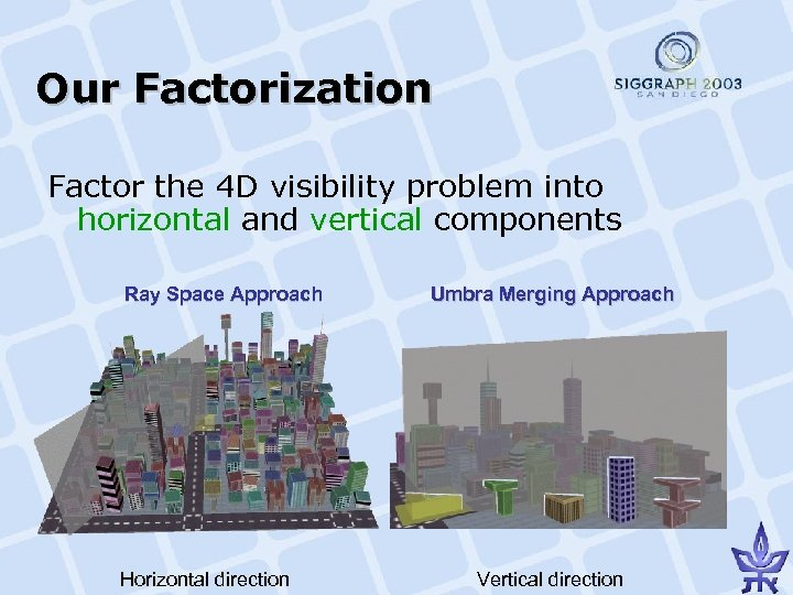 Our Factorization Factor the 4 D visibility problem into horizontal and vertical components Ray