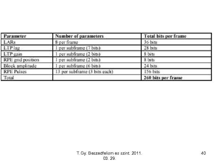 T. Gy. Beszedfelism es szint. 2011. 03. 29. 40