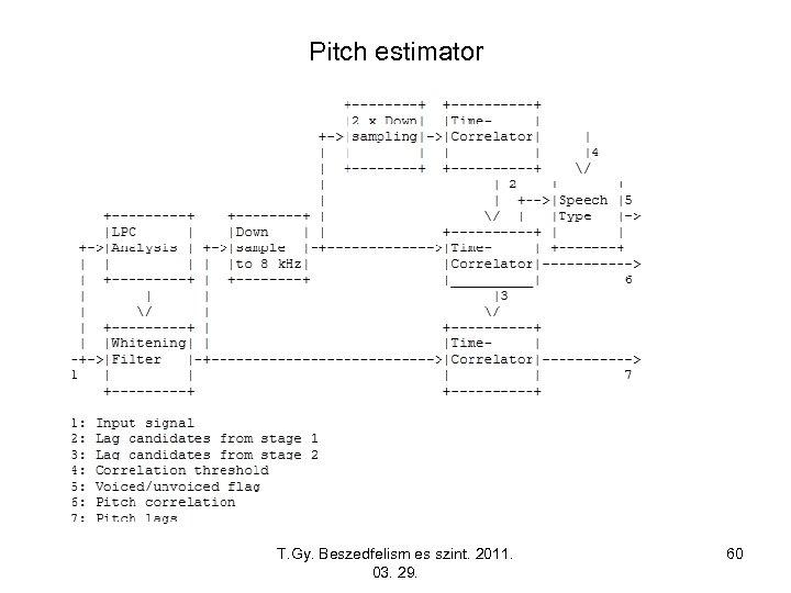 Pitch estimator T. Gy. Beszedfelism es szint. 2011. 03. 29. 60