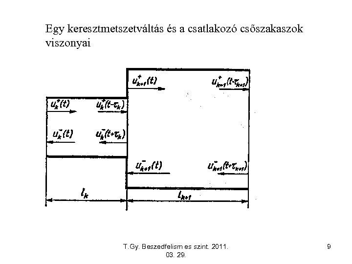 Egy keresztmetszetváltás és a csatlakozó csőszakaszok viszonyai T. Gy. Beszedfelism es szint. 2011. 03.