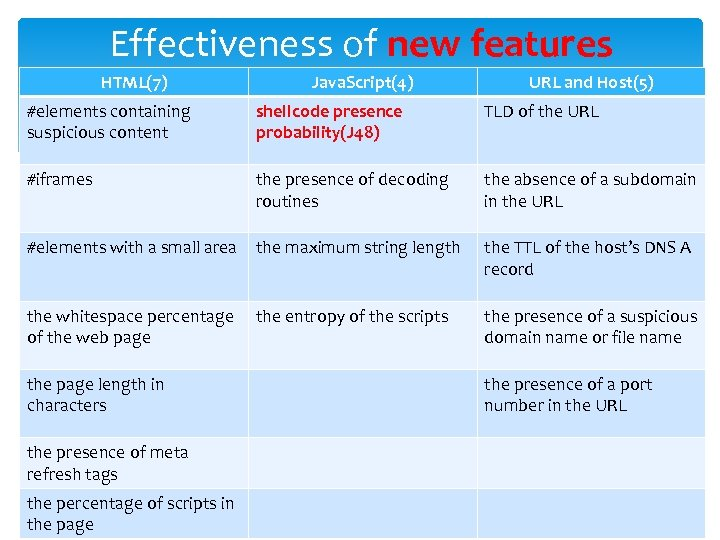 Effectiveness of new features HTML(7) Java. Script(4) URL and Host(5) #elements containing suspicious content