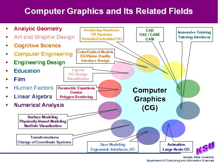 Computer Graphics and Its Related Fields • Analytic Geometry • Art and Graphic Design
