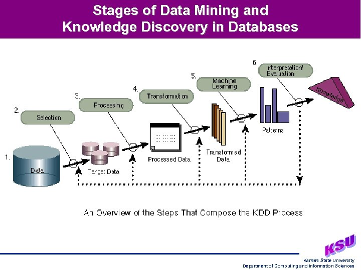 Stages of Data Mining and Knowledge Discovery in Databases Kansas State University Department of