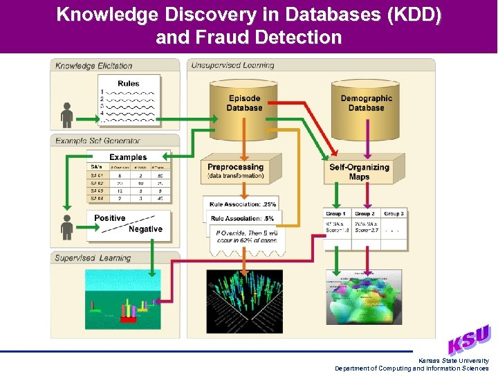 Knowledge Discovery in Databases (KDD) and Fraud Detection Kansas State University Department of Computing