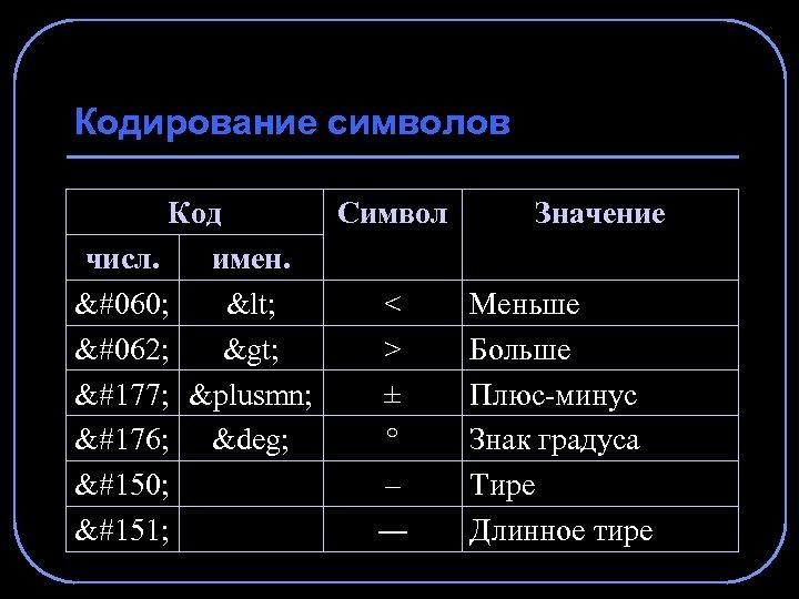 Кодирование символов Код Символ Значение числ. имен. < < < Меньше > > >