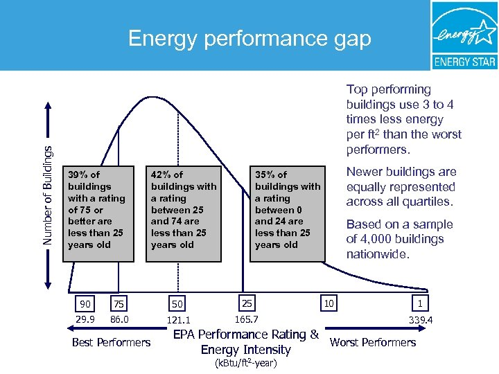 Number of Buildings Energy performance gap Top performing buildings use 3 to 4 times