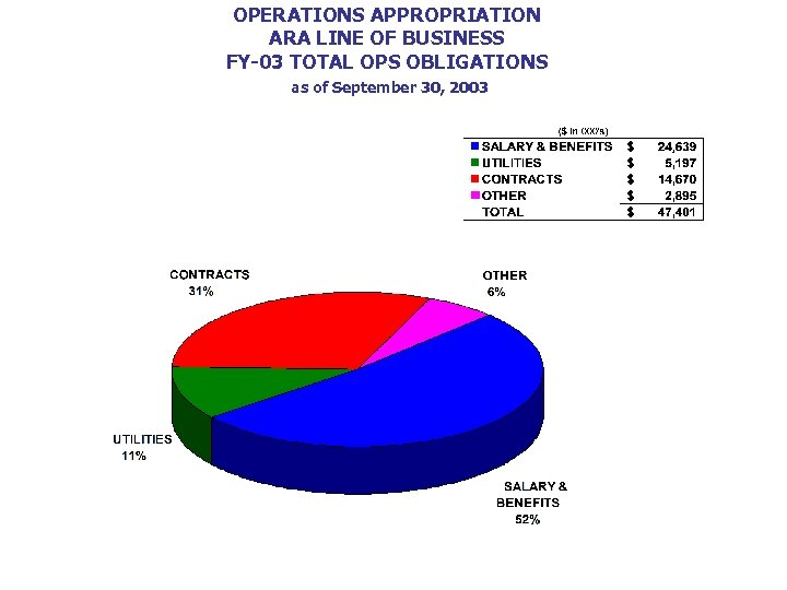 OPERATIONS APPROPRIATION ARA LINE OF BUSINESS FY-03 TOTAL OPS OBLIGATIONS as of September 30,