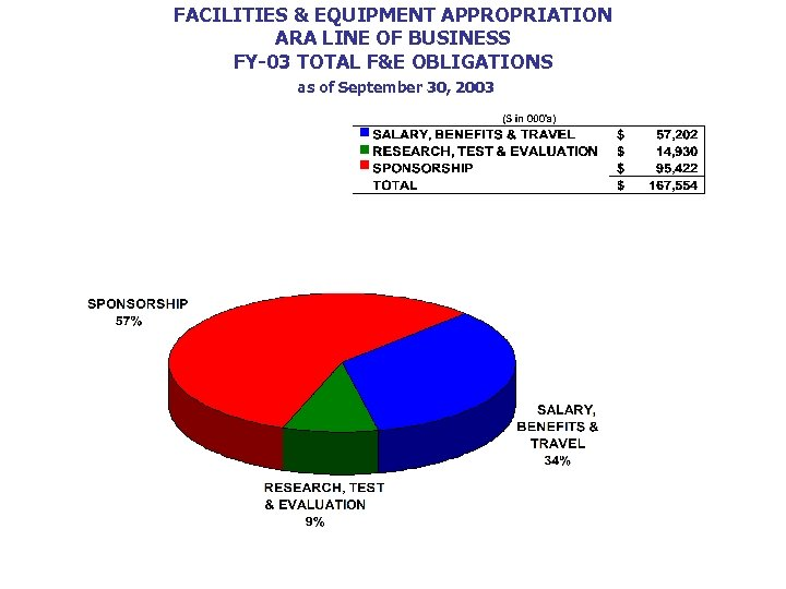 FACILITIES & EQUIPMENT APPROPRIATION ARA LINE OF BUSINESS FY-03 TOTAL F&E OBLIGATIONS as of