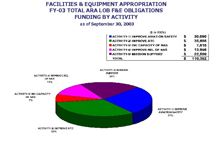 FACILITIES & EQUIPMENT APPROPRIATION FY-03 TOTAL ARA LOB F&E OBLIGATIONS FUNDING BY ACTIVITY as