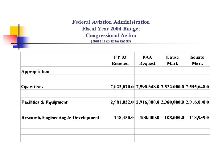 Federal Aviation Administration Fiscal Year 2004 Budget Congressional Action (dollars in thousands)