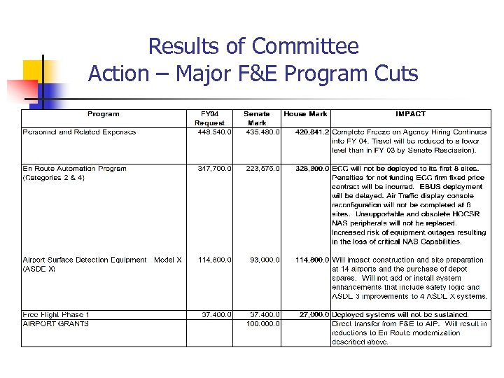 Results of Committee Action – Major F&E Program Cuts