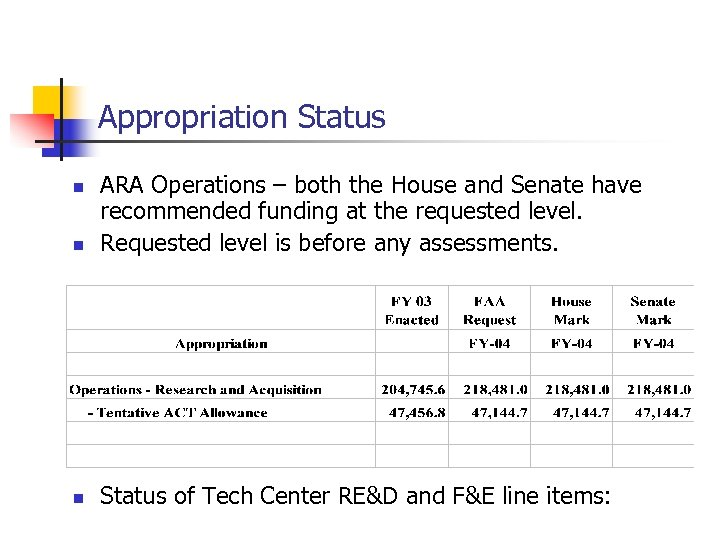 Appropriation Status n ARA Operations – both the House and Senate have recommended funding