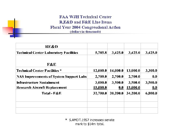 FAA WJH Technical Center R, E&D and F&E Line Items Fiscal Year 2004 Congressional