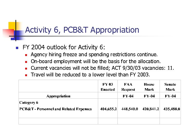 Activity 6, PCB&T Appropriation n FY 2004 outlook for Activity 6: n n Agency
