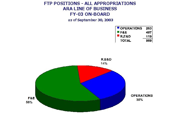 FTP POSITIONS - ALL APPROPRIATIONS ARA LINE OF BUSINESS FY-03 ON-BOARD as of September