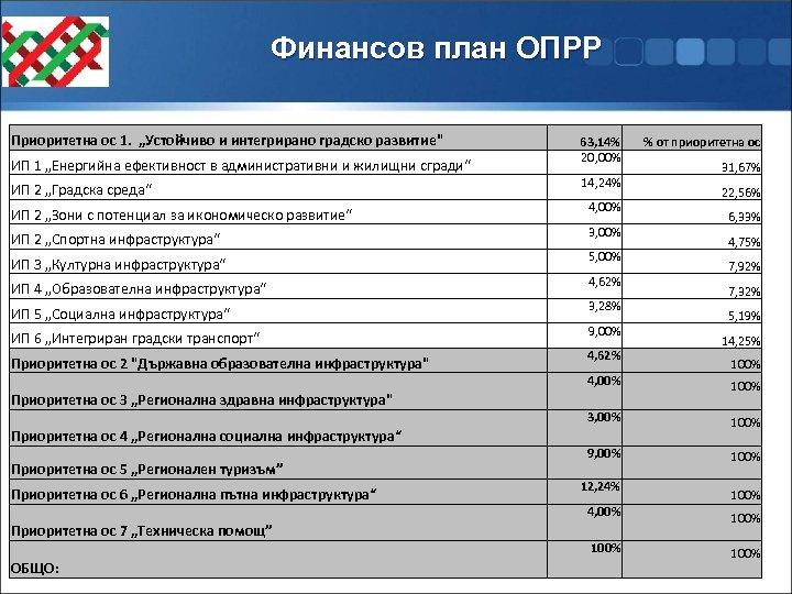"""Финансов план ОПРР Приоритетна ос 1. """"Устойчиво и интегрирано градско развитие"""