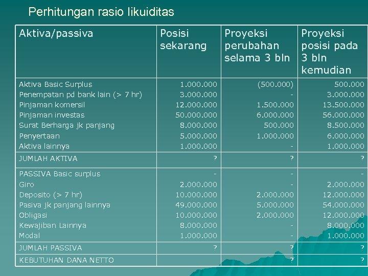 Perhitungan rasio likuiditas Aktiva/passiva Aktiva Basic Surplus Penempatan pd bank lain (> 7 hr)
