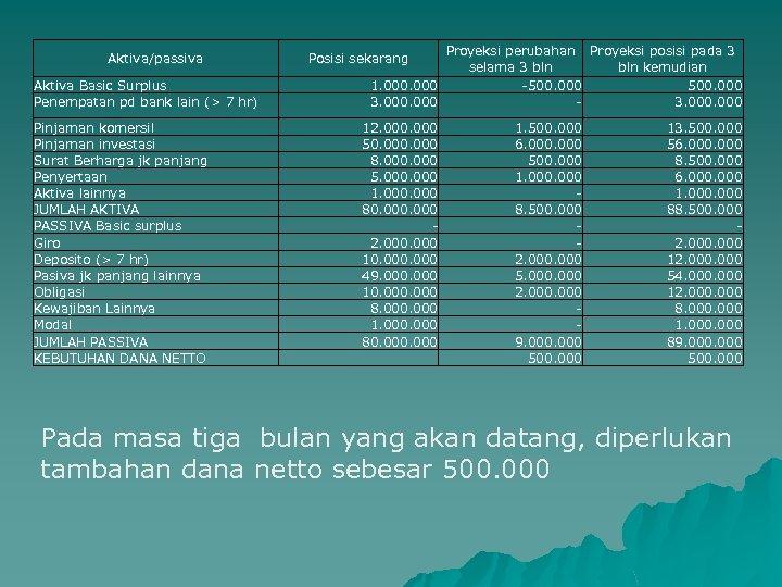 Proyeksi perubahan Proyeksi posisi pada 3 selama 3 bln kemudian 1. 000 -500. 000