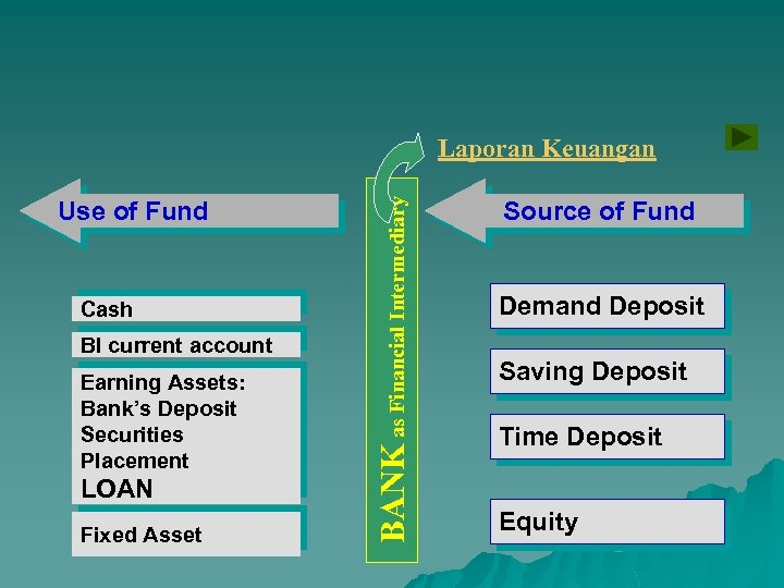 Use of Fund Cash BI current account Earning Assets: Bank's Deposit Securities Placement LOAN