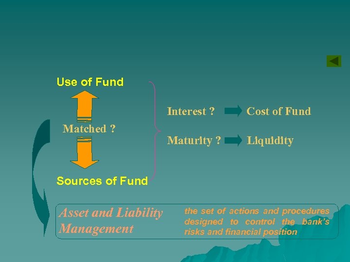 Use of Fund Interest ? Matched ? Cost of Fund Maturity ? Liquidity Sources