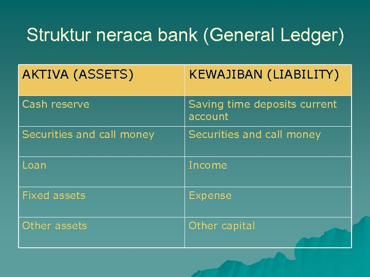 Struktur neraca bank (General Ledger) AKTIVA (ASSETS) KEWAJIBAN (LIABILITY) Cash reserve Saving time deposits