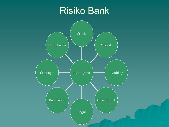 Risiko Bank Credit Compliance Strategic Market Risk Types Liquidity Operational Reputation Legal