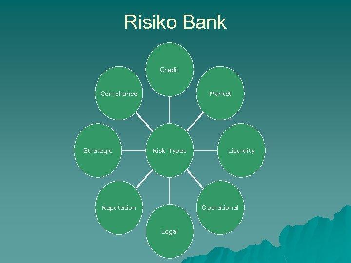 Risiko Bank Credit Compliance Strategic Market Risk Types Liquidity Operational Reputation Legal