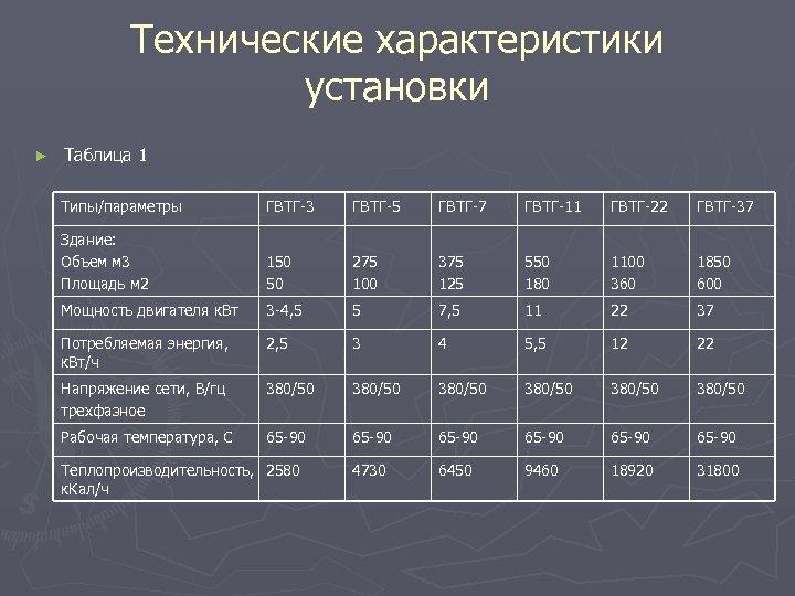 Технические характеристики установки ► Таблица 1 Типы/параметры ГВТГ-3 ГВТГ-5 ГВТГ-7 ГВТГ-11 ГВТГ-22 ГВТГ-37 Здание: