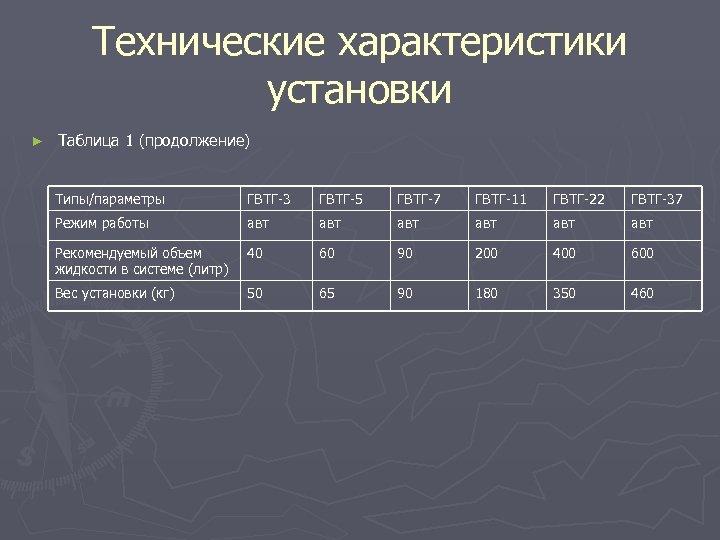 Технические характеристики установки ► Таблица 1 (продолжение) Типы/параметры ГВТГ-3 ГВТГ-5 ГВТГ-7 ГВТГ-11 ГВТГ-22 ГВТГ-37