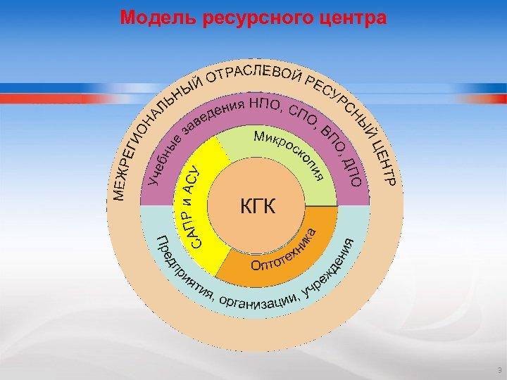Модель ресурсного центра 3