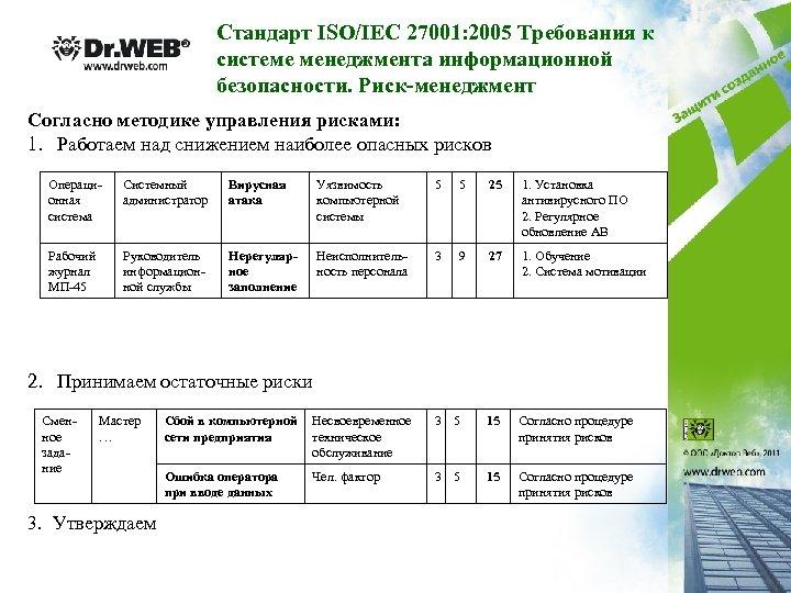 Стандарт ISO/IEC 27001: 2005 Требования к системе менеджмента информационной безопасности. Риск-менеджмент Согласно методике управления