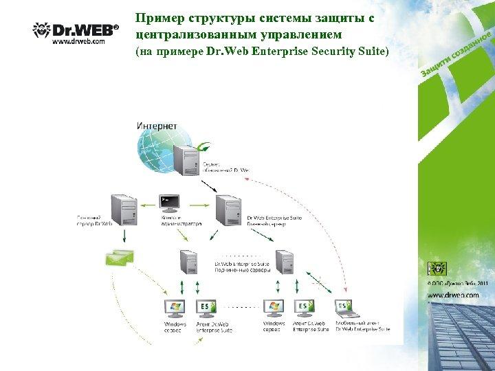 Пример структуры системы защиты с централизованным управлением (на примере Dr. Web Enterprise Security Suite)