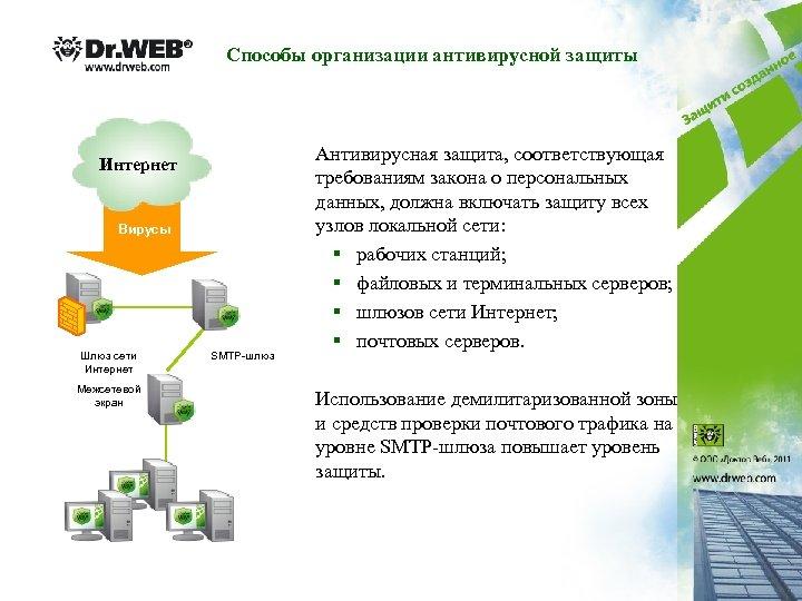 Способы организации антивирусной защиты Интернет Вирусы Шлюз сети Интернет Межсетевой экран SMTP-шлюз Антивирусная защита,