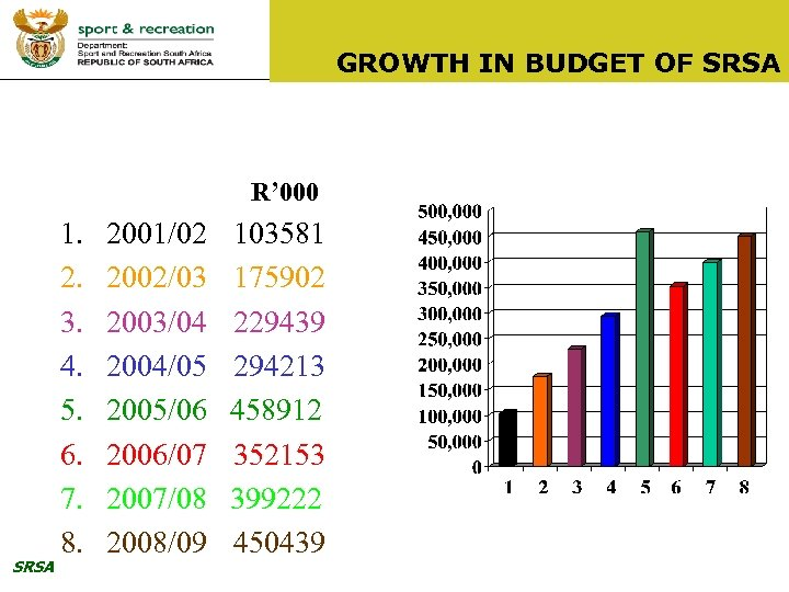 GROWTH IN BUDGET OF SRSA R' 000 SRSA 1. 2. 3. 4. 5. 6.