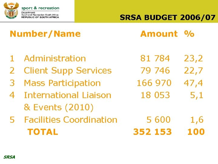 SRSA BUDGET 2006/07 Number/Name 1 2 3 4 5 SRSA Administration Client Supp Services