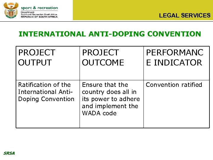 LEGAL SERVICES INTERNATIONAL ANTI-DOPING CONVENTION PROJECT OUTPUT PERFORMANC E INDICATOR Ratification of the International