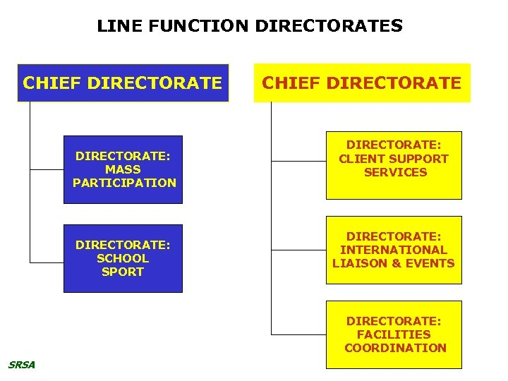 LINE FUNCTION DIRECTORATES CHIEF DIRECTORATE: MASS PARTICIPATION DIRECTORATE: SCHOOL SPORT CHIEF DIRECTORATE: CLIENT SUPPORT