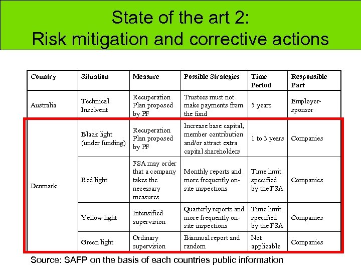 State of the art 2: Risk mitigation and corrective actions Country Situation Measure Possible