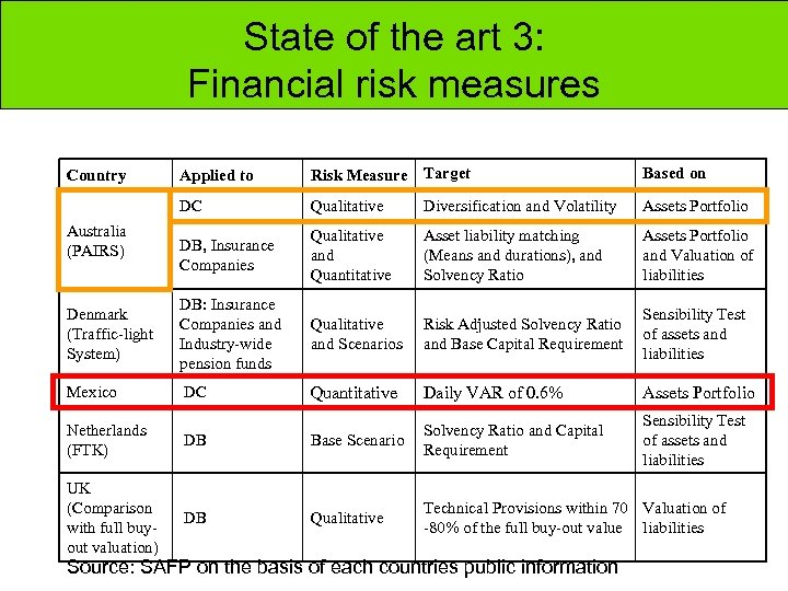 State of the art 3: Financial risk measures Applied to Risk Measure Target Based