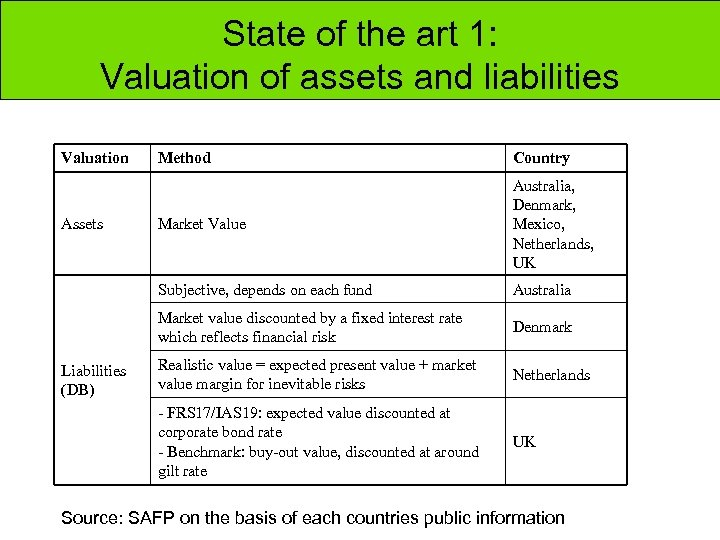 State of the art 1: Valuation of assets and liabilities Valuation Market Value Australia,
