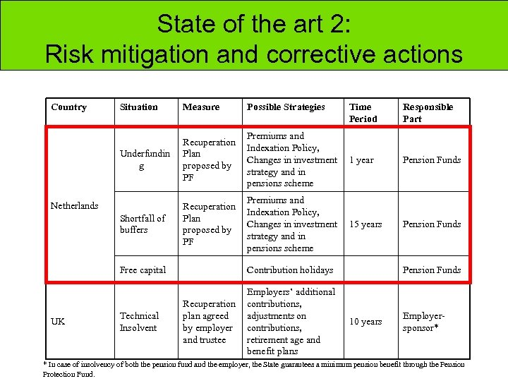 State of the art 2: Risk mitigation and corrective actions Country Situation Measure Underfundin
