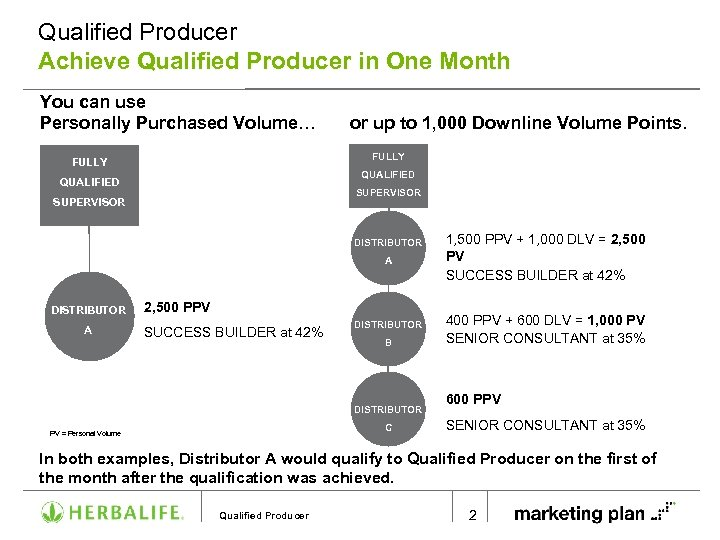 Qualified Producer Achieve Qualified Producer in One Month You can use Personally Purchased Volume…