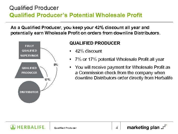 Qualified Producer's Potential Wholesale Profit As a Qualified Producer, you keep your 42% discount